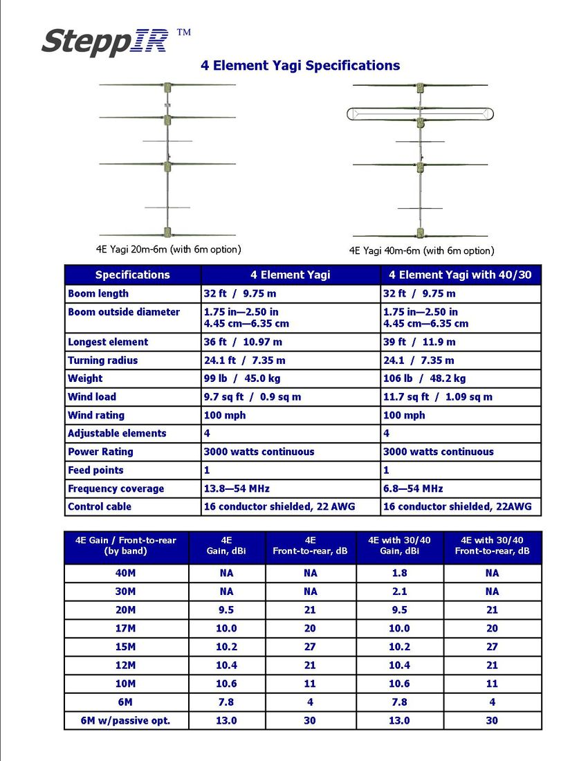 4 Element Yagi - SteppIR, Inc - Antennas for Amateur Radio