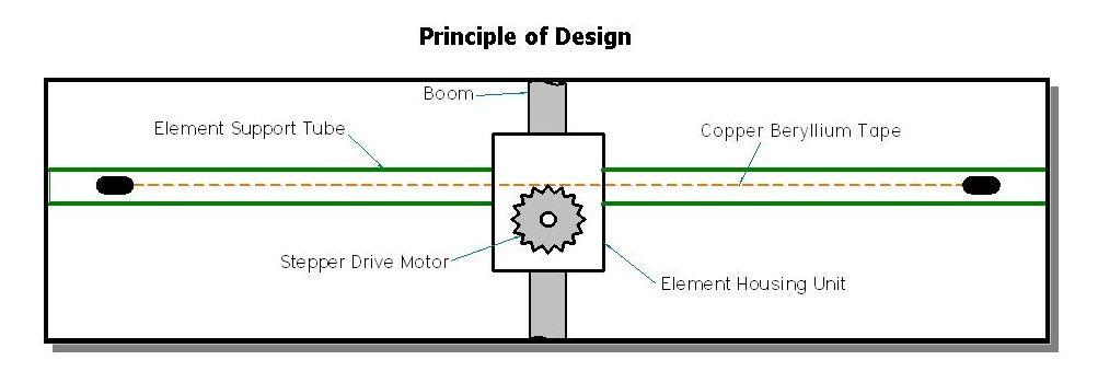 Principal of design